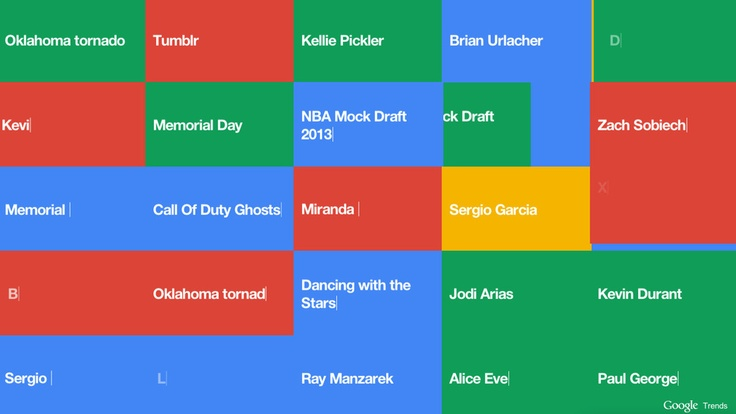 Googles New Trend Visualizer