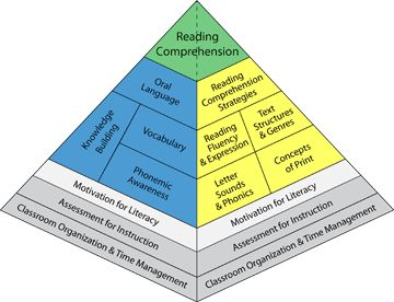 """UNDERSTANDING: Motivation for Literacy is a foundational aspect of Reading Comprehension (The Balanced Literacy Diet, 2016).  Ensuring student engagement is high is essential, as engagement is """"a predictor of academic success and promotes inquiry and knowledge building"""".  The Balanced Literacy Diet. (2016). Motivation for Literacy."""
