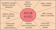 Jak si vyrobit mapu přání podle Feng Shui | ProNáladu.cz