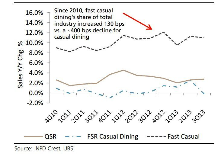 The growth of fast casual restaurants like Chipotle and Five Guys is killing the lower-end full-service dining industry.
