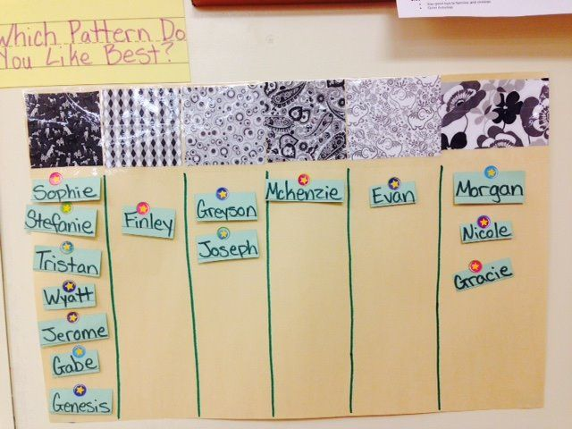 During the clothing study, children at Sunshine House 28 in Charleston, SC indicate their answer to the Question of the Day by attaching their names in the appropriate column.