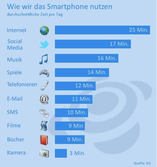 Smartphone Nutzung Infografik