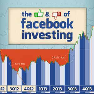 Should Facebook Investors Be Concerned?