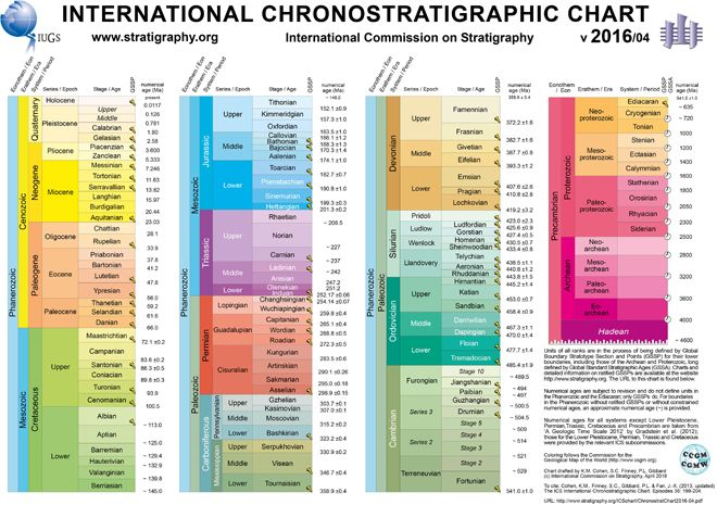 Click here (PDF or JPG) to download the latest version (v2016/04) of the International Chronostratigraphic Chart. Translations of the chart