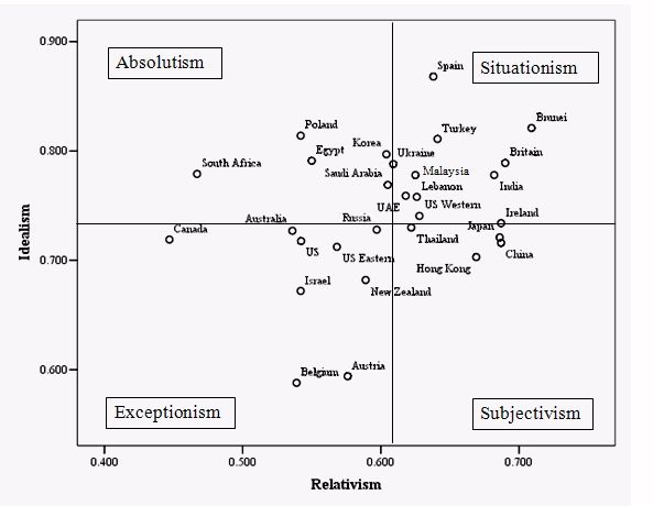 russian cultural differences in business essay Compare & contrast essay: how culture affects communication these disparities between the east and the west create great differences in which essay subject.