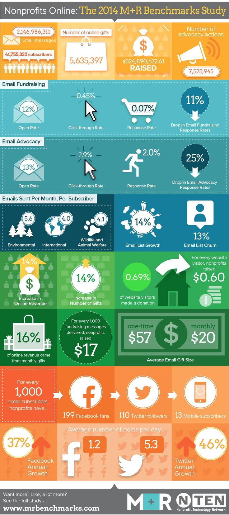 Nonprofits reached more people via online channels + raised 14% more online in 2013  #onlinegiving #infographic #fundraising