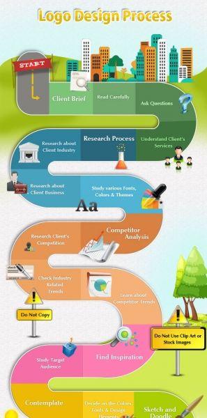 Basic Logo Design Process Infographic