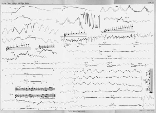 "Johann Dogiel – ""Blood-pressure rhythms in dogs, cats and humans in response to the sounds of musical instruments"", Leipzig Institute for Physiology, Saxony, 1880 Source: Max-Planck-Institut für Wissenschaftgeschichte, or Max Planck Institute for the..."