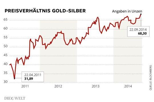 Im Verhältnis zu Gold ist Silber so billig wie seit vielen Jahren nicht mehr. Nach dem jüngsten Preisrutsch müssen Anleger rund 69 Unzen Silber für eine Unze Gold hinlegen. Infographic welt.de