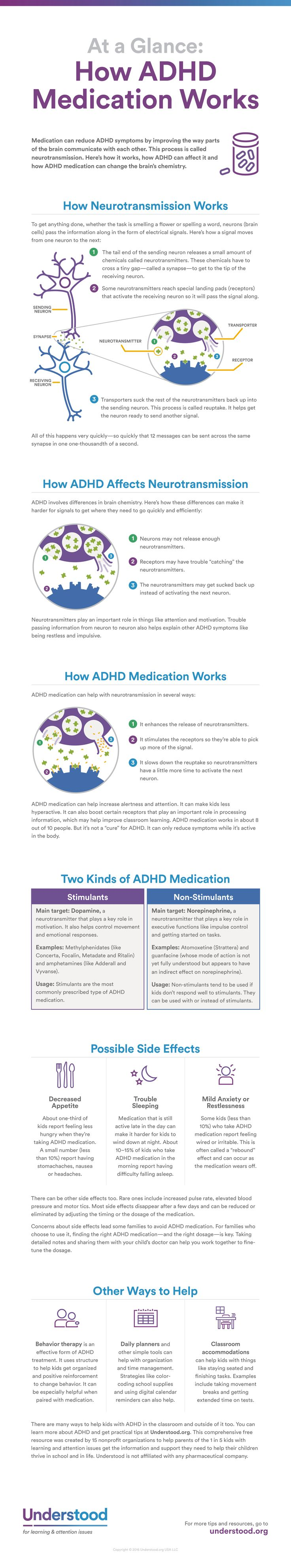 At a Glance: How ADHD Medication Works