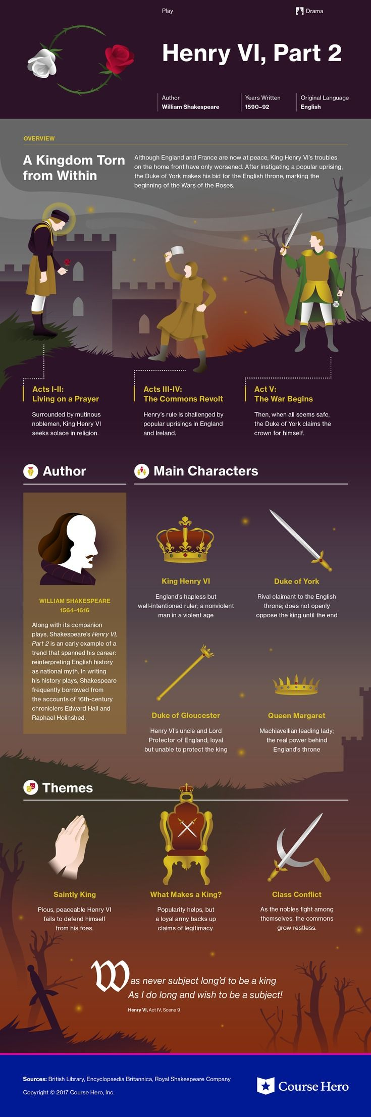Check out This infographic for William Shakespeare's Henry VI, Part 2 offers summary and analysis on themes, symbols, and other literary devices found in the text. Explore Course Hero's library of literature materials, including documents, Q&A pairs, and flashcards created by students and educators. https://www.coursehero.com/lit/Henry-VI-Part-2/