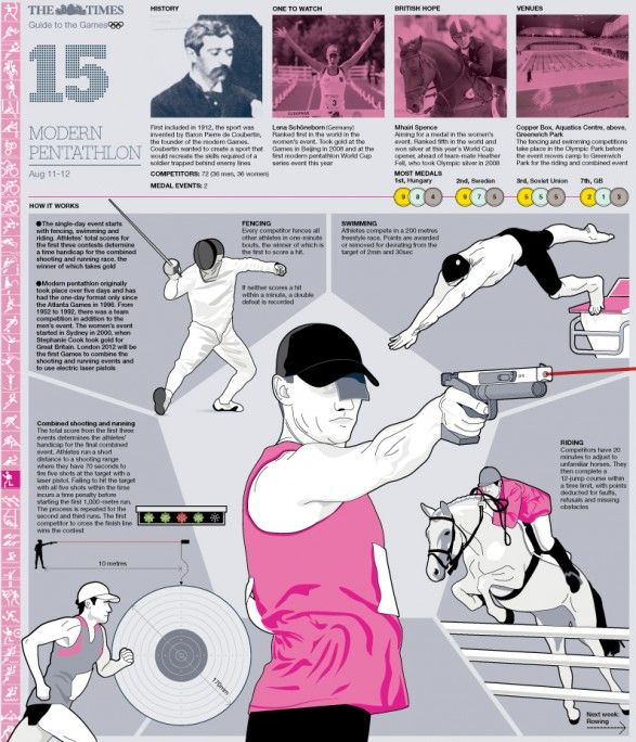 Olympic Modern Pentathlon Guide | Visit our new infographic gallery at visualoop.com/