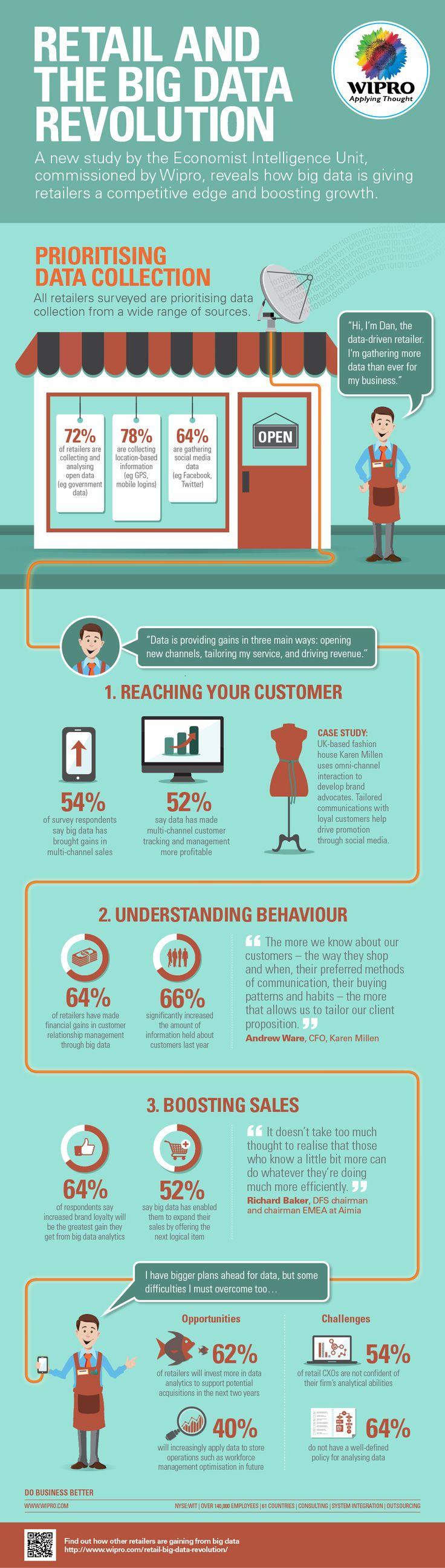 Retail And The Big Data Revolution   #Infographic #BigDataRevolution #CustomerService