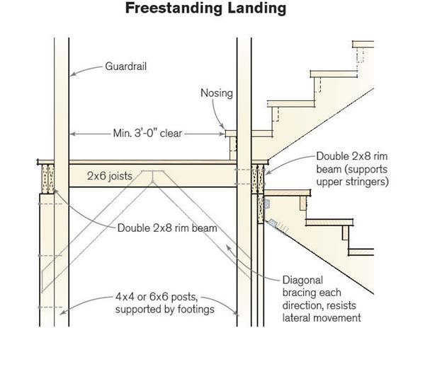 A Stair Landing Should Be Framed Like A Small Deck Capable