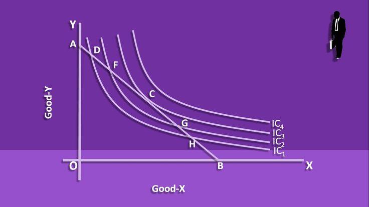 Consumer Equilibrium - Indifference Curve
