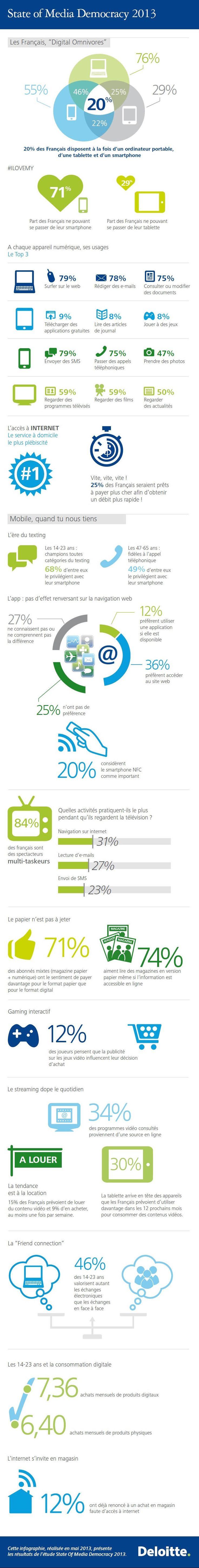 [Infographie] 9 tendances de comportements medias des français