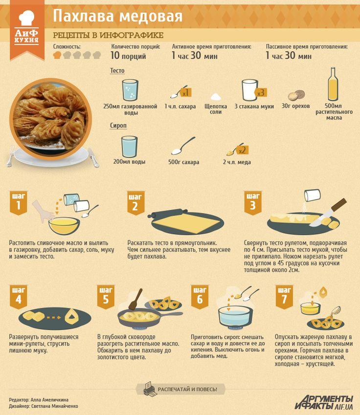Рецепт в инфографике: крымская пахлава | Рецепты в инфографике | Кухня | АиФ Украина