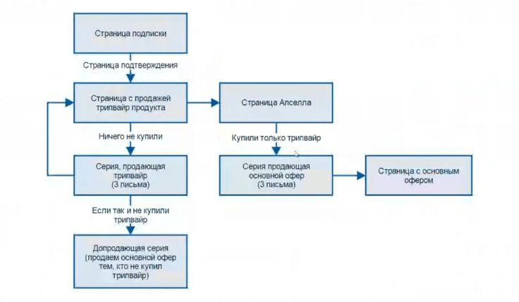 Схема рабочей автоворонки из - Автоворонка на салфетке.png