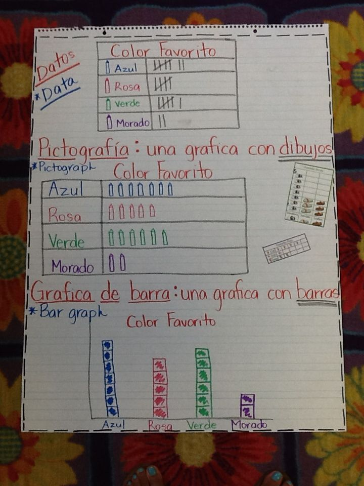 Bar Graph Pictograph Anchor Chart Math Graphing First
