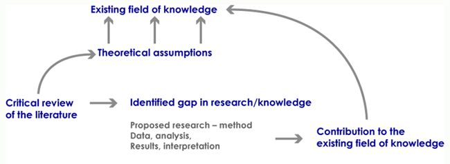 conceptual theoretical framework research papers Question assignment: identify a conceptual or theoretical framework activity description: depending on whether you are seeking a dba or a phd, it is of paramount importance that you identify an overall organizing structure in the literature using either a conceptual framework (dba students) or.