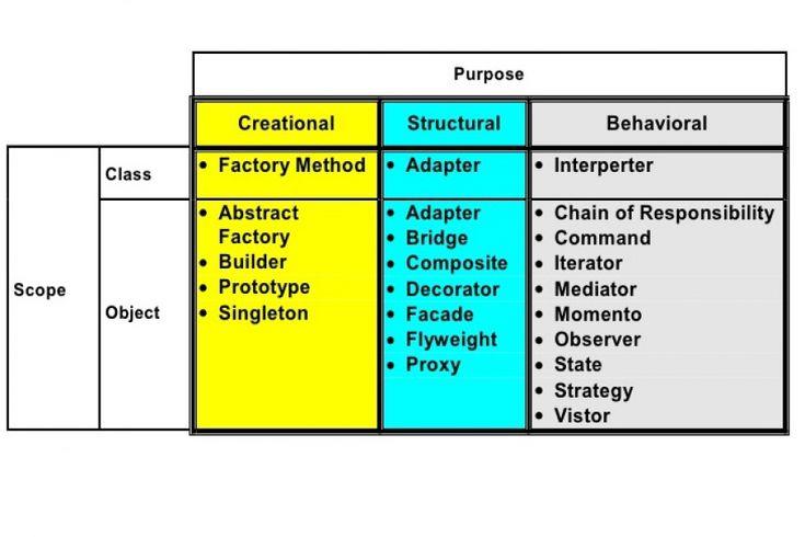 Software design patterns explained
