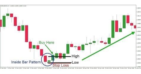 Forex easy analysis method