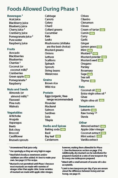 Atkins Phase  Food List