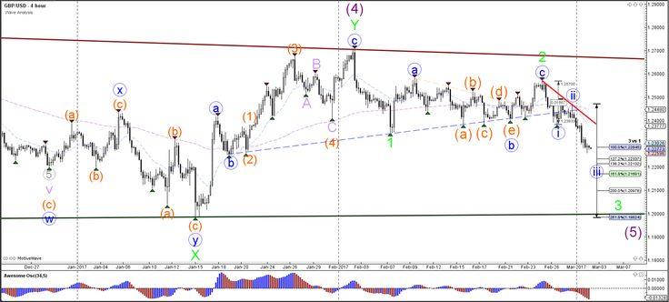 GBP/USD Bullish Pullback to 1.2325 within Bearish Momentum  - Your capital is at risk