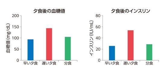 健常成人男性10名を対象に測定。朝食・昼食を同じ時間にとった後、夕食を「早い夕食」(19時)、「遅い夕食」(22時)、「分食」(19時に約4分の1、残りを22時)の3パターンに分けてとることを10名全員にヒューマンカロリメーター内でやってもらい、測定結果を比較した。就寝時刻はいずれの場合も24時