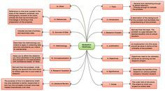 Mind map of a research proposal. Never every worry about finishing your research proposal again. All the important steps listed down for your convenience and you can more if you want.