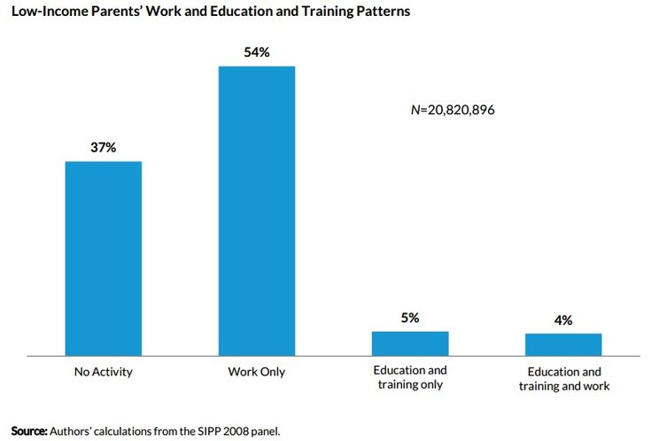 Helping low-income parents move up through education and training