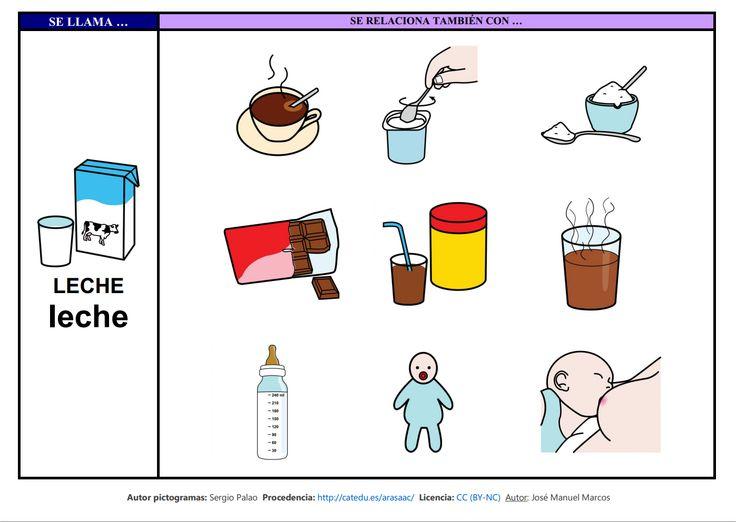 Mapa semántico sobre la Casa (lámina 3), A través de esta actividad, pdremos trabajar la comprensión y la expresión oral, así como la adquisición de vocabulario http://informaticaparaeducacionespecial.blogspot.com.es/2009/02/mapa-semantico-leche.html