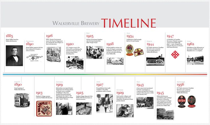 Creative History Timeline Designs Google Search