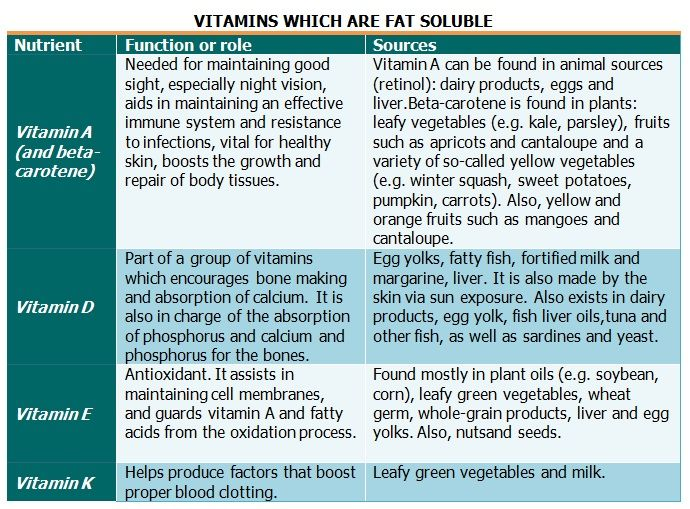Vitamin Chart For Women Vitamins And Their Functions