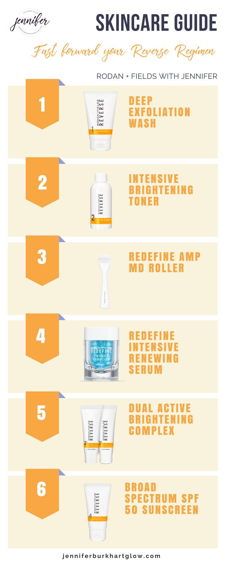Jennifer Burkhart | Glow with me Fast forward your Reverse Regimen… Check out my SKINCARE GUIDE .. After you have used REVERSE twice daily, you are ready to ramp it by incorporating the AMP MD roller and Intensive Renewing Serum to increase your results up to 54% faster. #GlowwithJB #Reverse #RodanandFields #antiaging