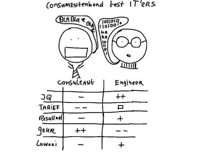 Consumentenbond test IT'ers