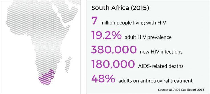 HIV and AIDS statistics for South Africa