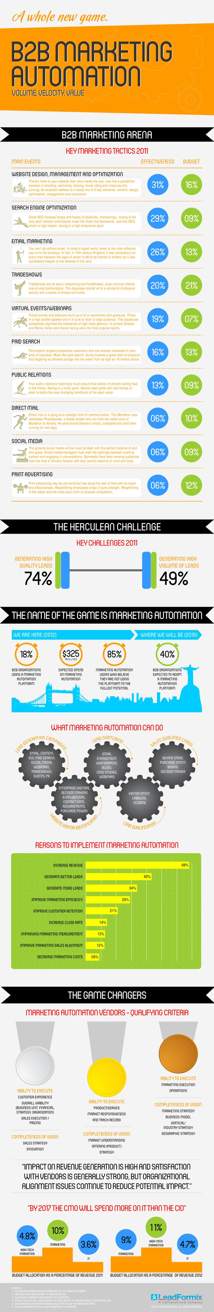 Infographic on B2B Marketing & Automation