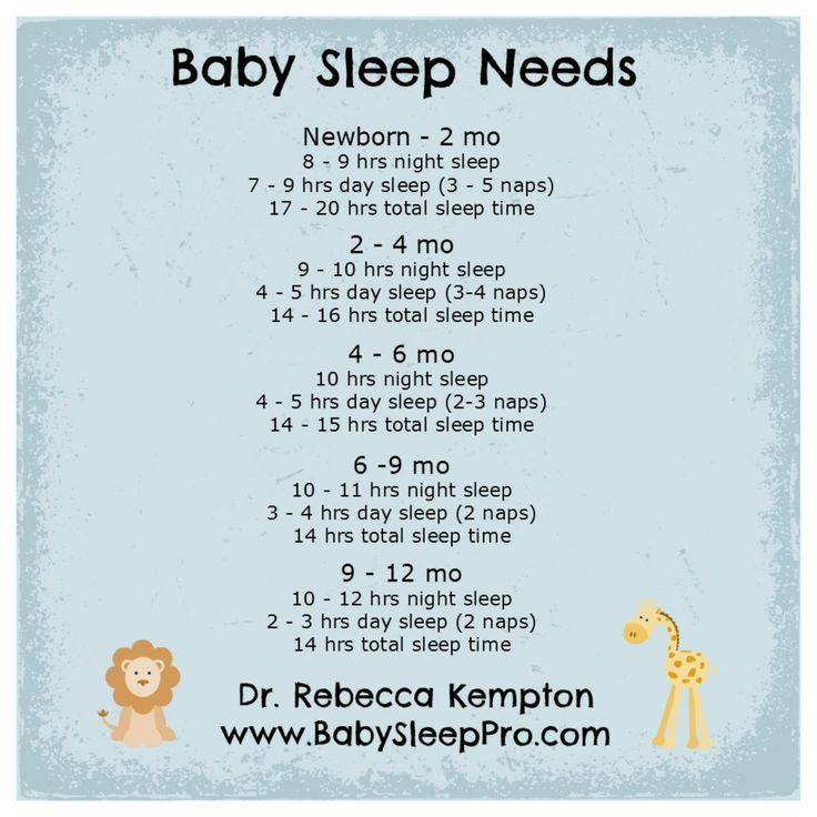 Baby Sleep Needs - a chart to help you know how much sleep is the proper amount for your infant. http://www.BabySleepPro.com