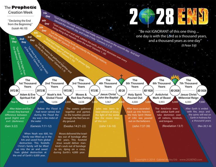 Creation chart 2000 x 1545 earth with images what day