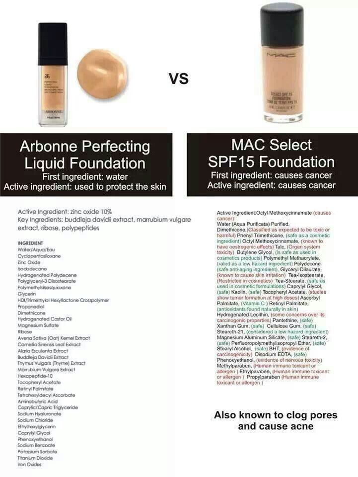 A great comparison chart!! Just like we read labels for what we eat we also need to read labels for what we put on our skin! www.tylermarco.arbonne.com
