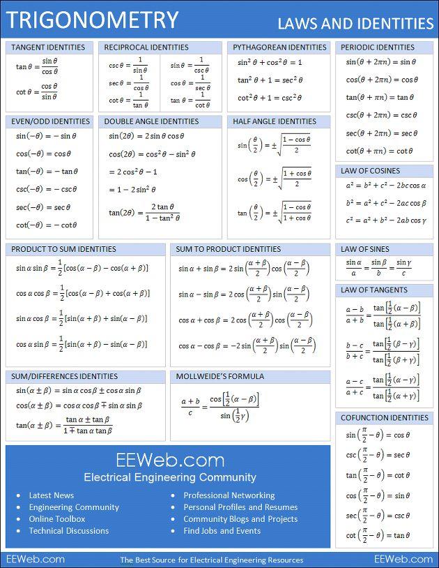※ 원 출처는 eeweb. 출력해 놓고 사용하면 유용할 듯 하다. 1. Algebra Properties Math Sheet  2. Geometry Shapes and Solids Math Sheet  3. Trigonometry Definition Math Sheet  4. Trigonometry Laws and Identities Math Sheet  5. Calculus Derivatives and Limits Math Sheet  6. Calculus Integrals Math Sheet