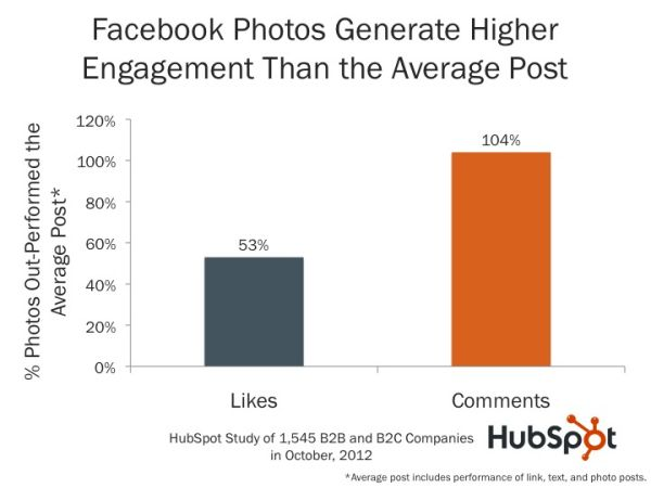 Photos on Facebook Generate 53% More Likes Than the Average Post