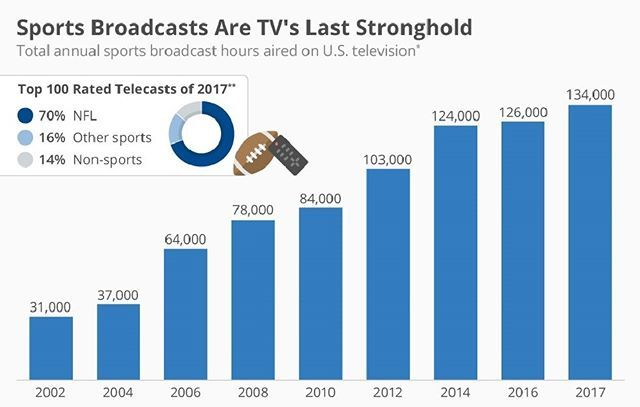 #sportsbroadcasts - When CBS aired the final episode of M*A*S*H in 1983, more than 100 million Americans tuned in to say farewell to one of the most-beloved shows in U.S. television history. The same is true for the series finales of Cheers (1993), Seinfeld (1998) and Friends (2004) that each drew between 65 and 84 million viewers – at the same time.  These days, in the age of timeshifted viewing and binge-watching, such massive live TV events are on the verge of extinction with one notable…