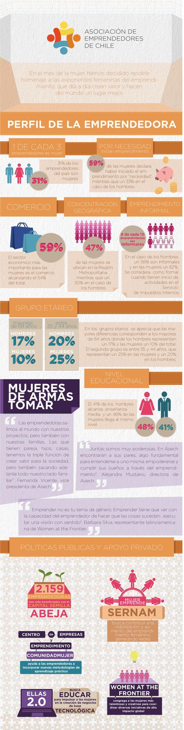 CHILE: análisis del emprendimiento femenino en nuestro país. ASECH