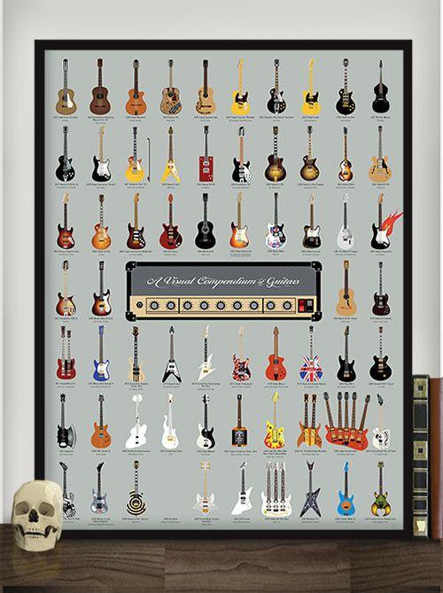 A Visual Compendium of Guitars