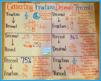Percents, Decimals, Fractions Anchor Chart
