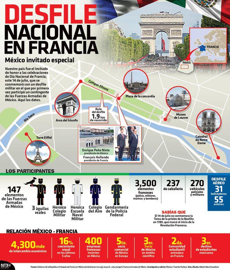 ¿#SabíasQue 147 elementos de las Fuerzas Armadas de México participaron en la celebración del Día Nacional de Francia? #Infographic