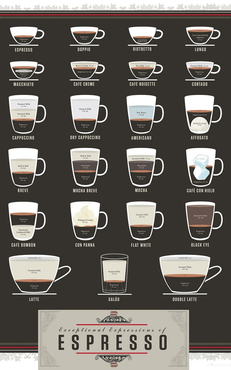 How To Make Specialty Coffee Drinks Infographic