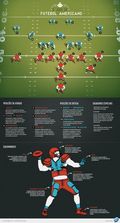 Entenda as regras e os equipamentos do futebol americano